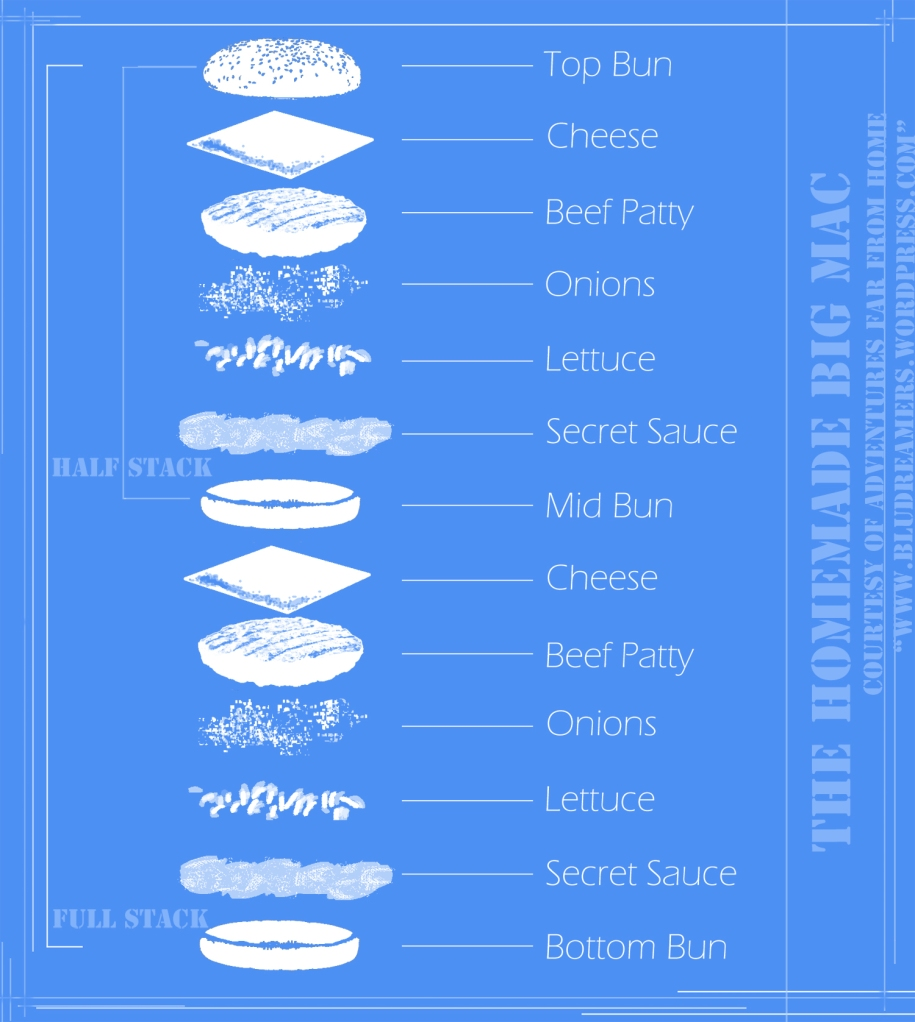 The Homemade Big Mac Blueprint